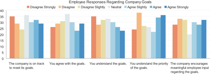 Employee Responses Regarding Company Goals