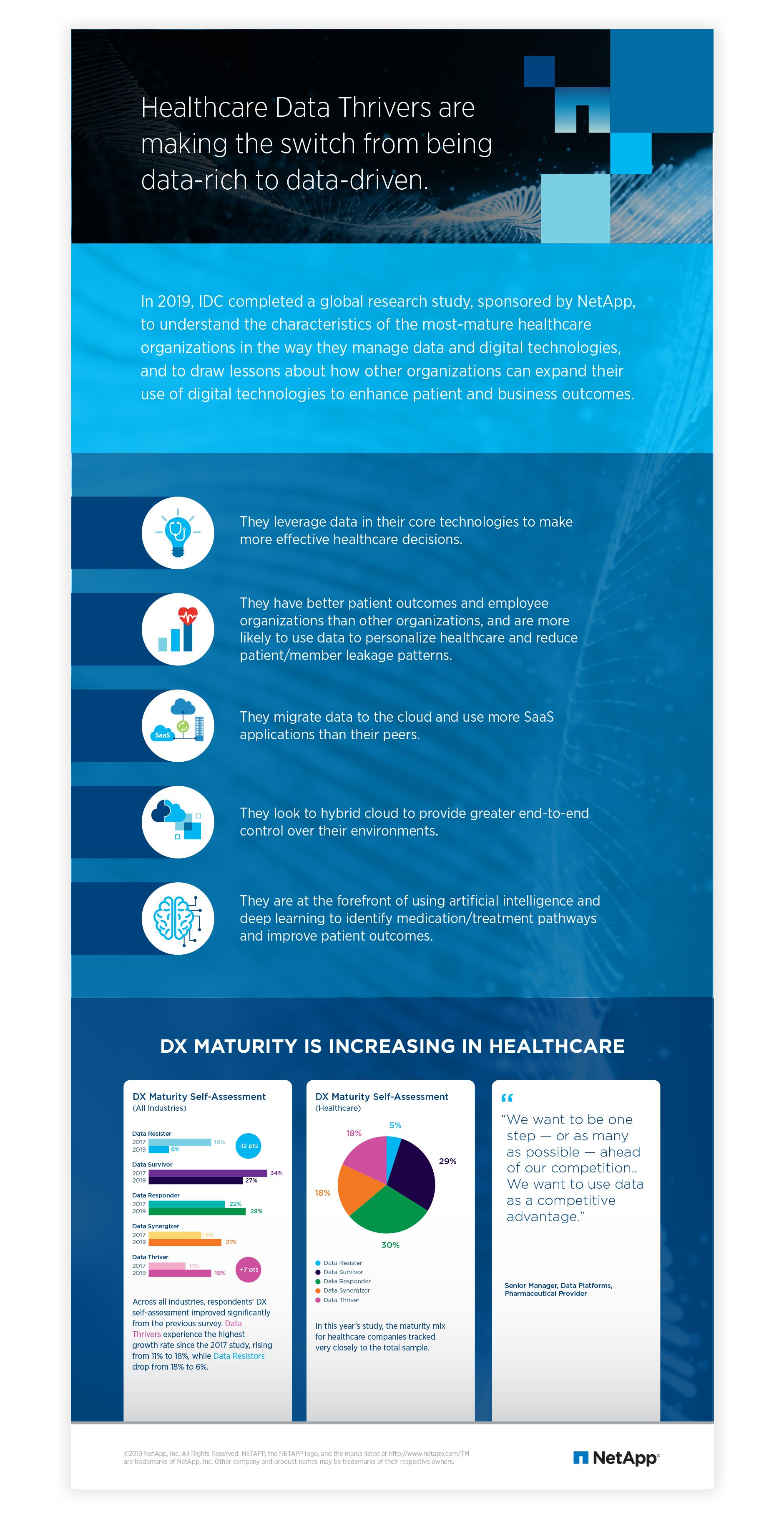 NetApp Healthcare IDC Infographic